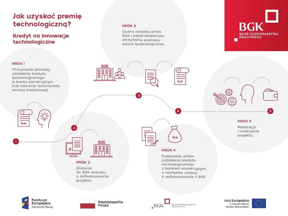 Jesienią BGK rozda kolejne premie technologiczne dla mikro-, małych i średnich firm. Do podziału będzie 350 mln zł