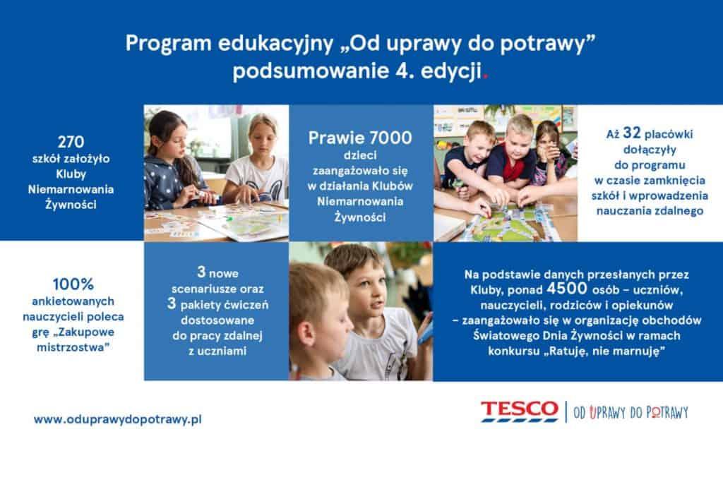 """Czwarta edycja programu """"Od uprawy do potrawy"""" zakończona"""
