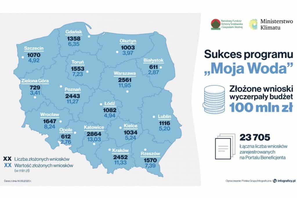 """Sukces programu """"Moja Woda"""": Budżet został wyczerpany w dwa miesiące, będzie kontynuacja w 2021 roku"""