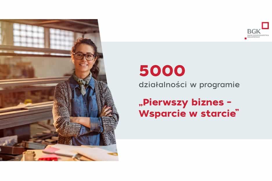 """""""Pierwszy biznes – Wsparcie w starcie"""": Rekordowa liczba wniosków i 5000 nowych działalności"""