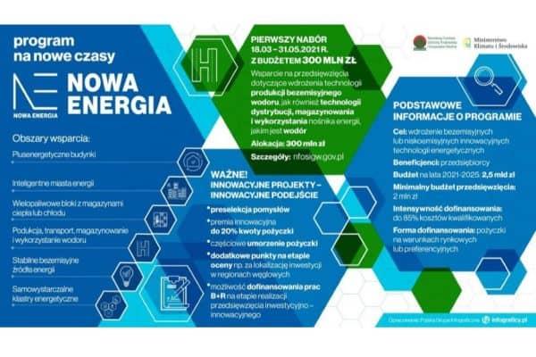 Źródło: Ministerstwo Klimatu i Środowiska, gov.pl.